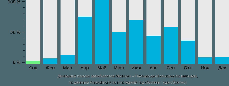 Динамика поиска авиабилетов из Мюнхена в Пальма-де-Майорку по месяцам