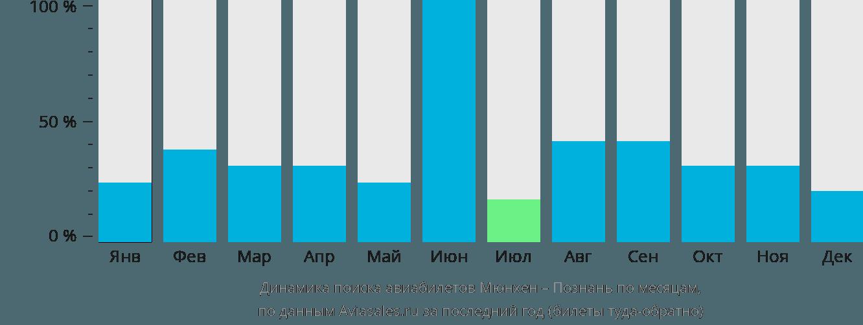 Динамика поиска авиабилетов из Мюнхена в Познань по месяцам