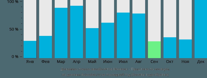 Динамика поиска авиабилетов из Мюнхена в Приштину по месяцам