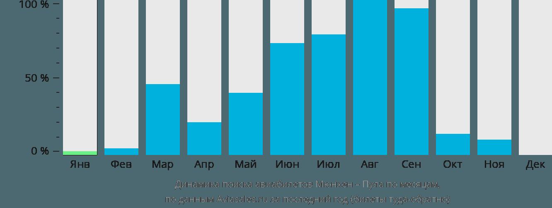 Динамика поиска авиабилетов из Мюнхена в Пулу по месяцам