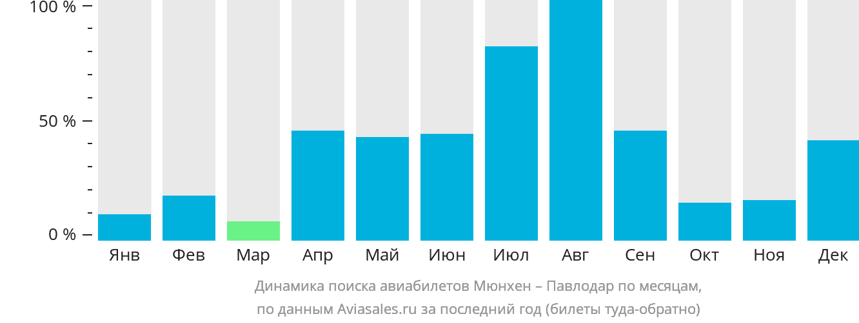 Динамика поиска авиабилетов из Мюнхена в Павлодар по месяцам