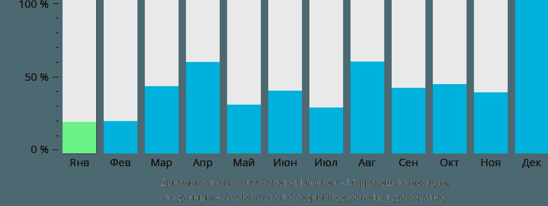 Динамика поиска авиабилетов из Мюнхена в Марракеш по месяцам