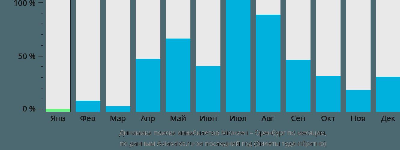 Динамика поиска авиабилетов из Мюнхена в Оренбург по месяцам