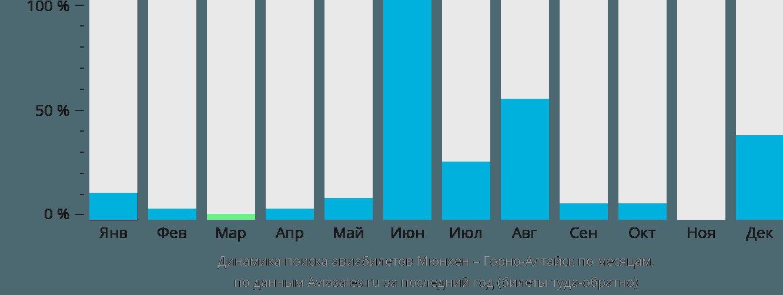 Динамика поиска авиабилетов из Мюнхена в Горно-Алтайск по месяцам