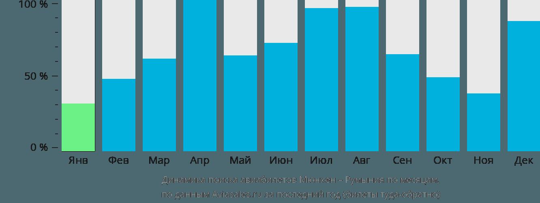 Динамика поиска авиабилетов из Мюнхена в Румынию по месяцам