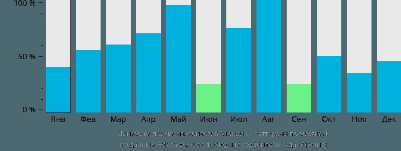 Динамика поиска авиабилетов из Мюнхена в Роттердам по месяцам