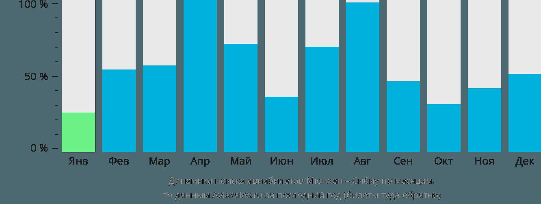 Динамика поиска авиабилетов из Мюнхена в Сибиу по месяцам