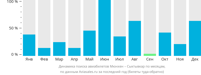 Динамика поиска авиабилетов из Мюнхена в Сыктывкар по месяцам