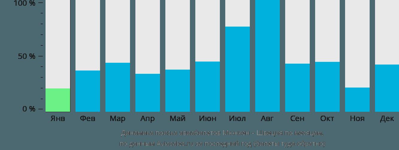 Динамика поиска авиабилетов из Мюнхена в Швецию по месяцам