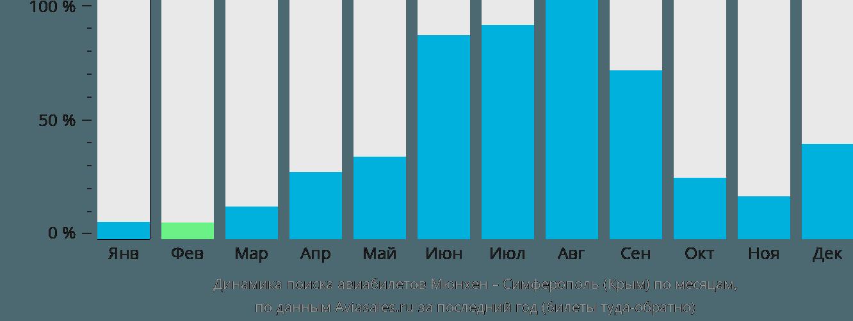Динамика поиска авиабилетов из Мюнхена в Симферополь по месяцам