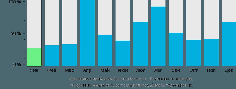 Динамика поиска авиабилетов из Мюнхена в Салоники по месяцам