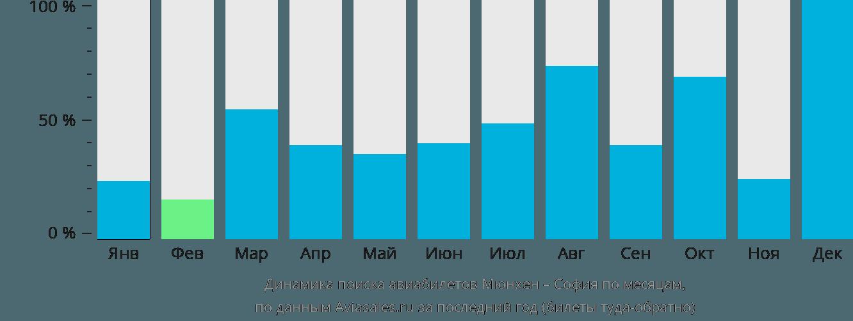 Динамика поиска авиабилетов из Мюнхена в Софию по месяцам