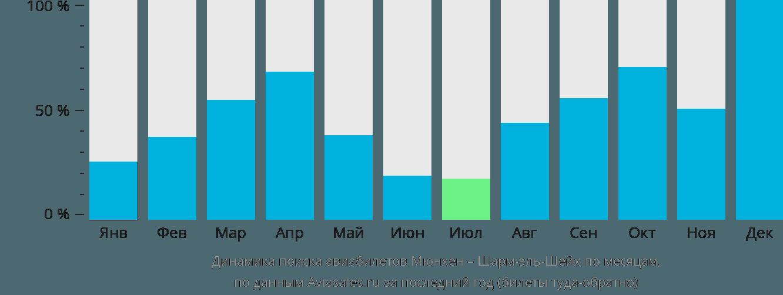Динамика поиска авиабилетов из Мюнхена в Шарм-эль-Шейх по месяцам