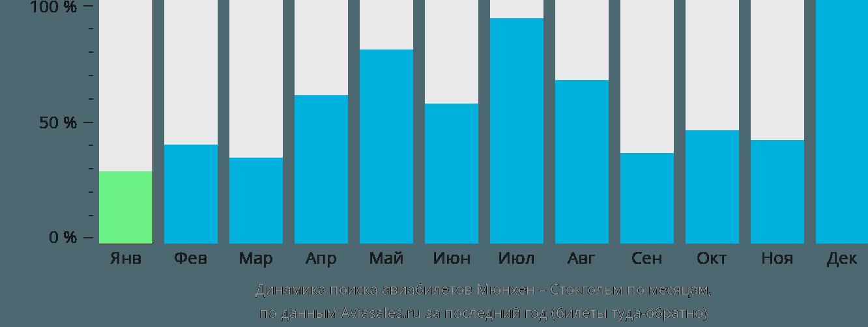 Динамика поиска авиабилетов из Мюнхена в Стокгольм по месяцам