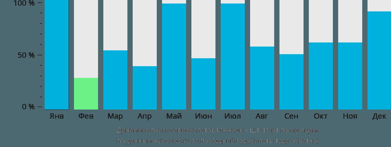 Динамика поиска авиабилетов из Мюнхена в Штутгарт по месяцам