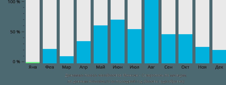 Динамика поиска авиабилетов из Мюнхена в Ставрополь по месяцам