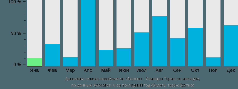 Динамика поиска авиабилетов из Мюнхена в Ламеция-Терме по месяцам