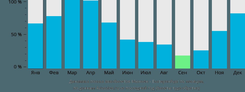 Динамика поиска авиабилетов из Мюнхена в Екатеринбург по месяцам