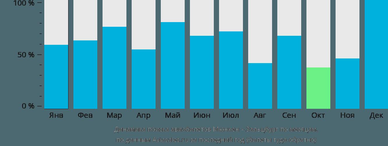 Динамика поиска авиабилетов из Мюнхена в Зальцбург по месяцам