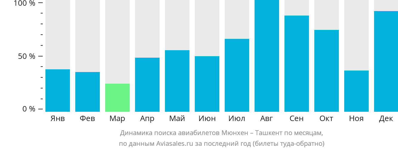 Динамика поиска авиабилетов из Мюнхена в Ташкент по месяцам