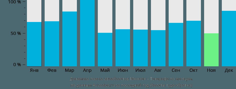 Динамика поиска авиабилетов из Мюнхена на Тенерифе по месяцам