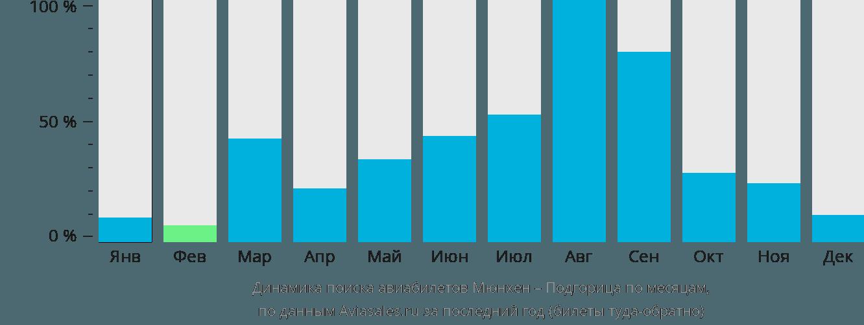 Динамика поиска авиабилетов из Мюнхена в Подгорицу по месяцам