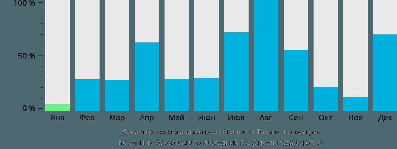 Динамика поиска авиабилетов из Мюнхена в Тирану по месяцам