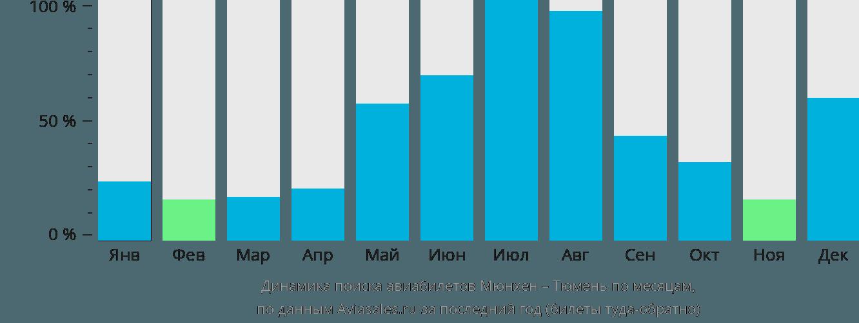 Динамика поиска авиабилетов из Мюнхена в Тюмень по месяцам