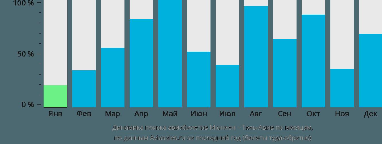 Динамика поиска авиабилетов из Мюнхена в Тель-Авив по месяцам