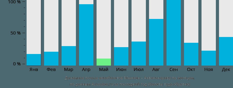 Динамика поиска авиабилетов из Мюнхена в Антананариву по месяцам
