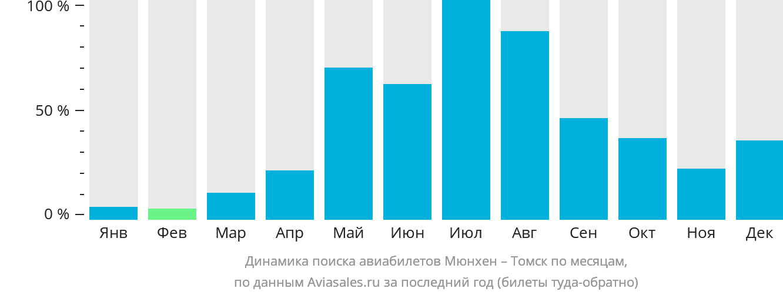 Динамика поиска авиабилетов из Мюнхена в Томск по месяцам