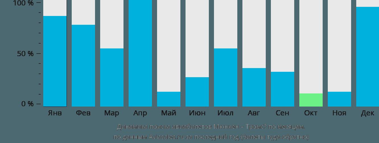 Динамика поиска авиабилетов из Мюнхена в Тромсё по месяцам