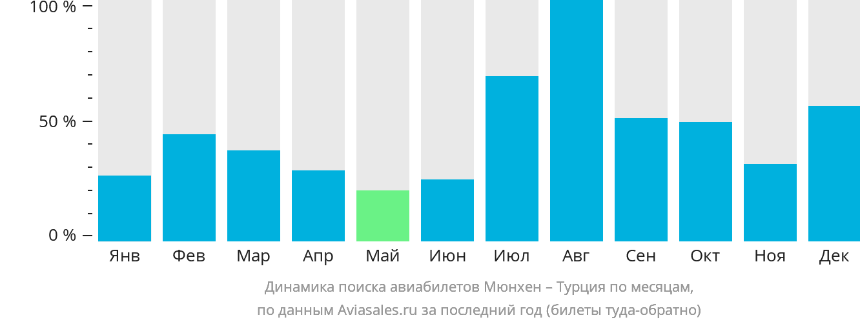 Динамика поиска авиабилетов из Мюнхена в Турцию по месяцам