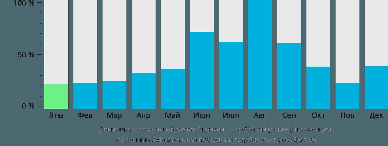 Динамика поиска авиабилетов из Мюнхена в Нур-Султан (Астана) по месяцам