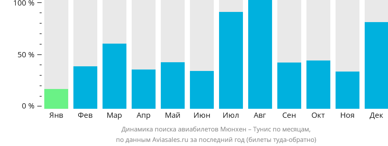 Динамика поиска авиабилетов из Мюнхена в Тунис по месяцам