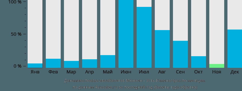 Динамика поиска авиабилетов из Мюнхена в Усть-Каменогорск по месяцам
