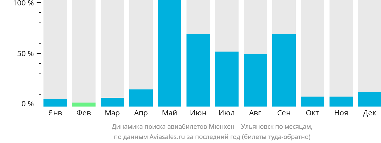 Динамика поиска авиабилетов из Мюнхена в Ульяновск по месяцам