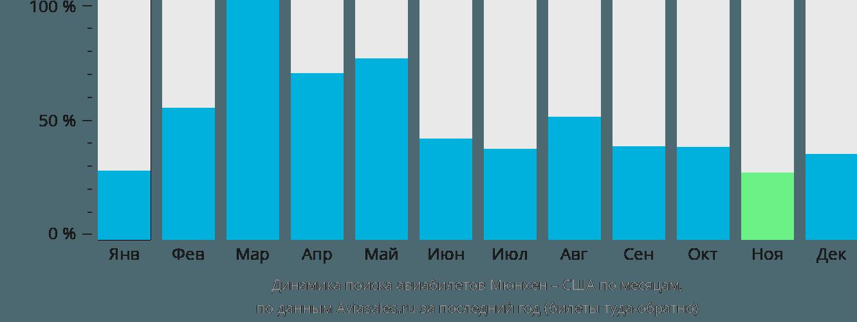 Динамика поиска авиабилетов из Мюнхена в США по месяцам