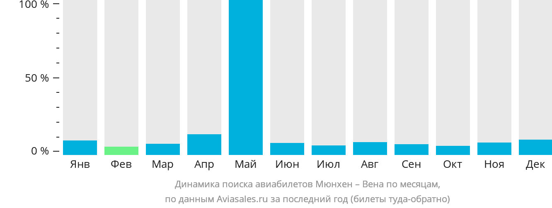 Динамика поиска авиабилетов из Мюнхена в Вену по месяцам