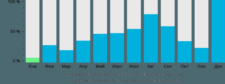 Динамика поиска авиабилетов из Мюнхена в Воронеж по месяцам