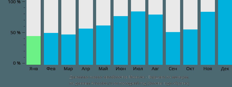 Динамика поиска авиабилетов из Мюнхена в Варшаву по месяцам