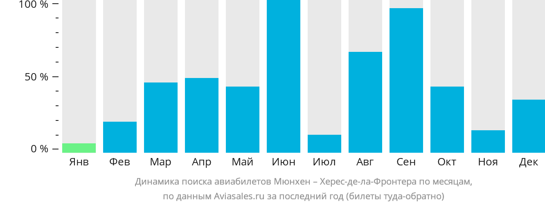 Динамика поиска авиабилетов из Мюнхена в Херес-де-ла-Фронтеру по месяцам