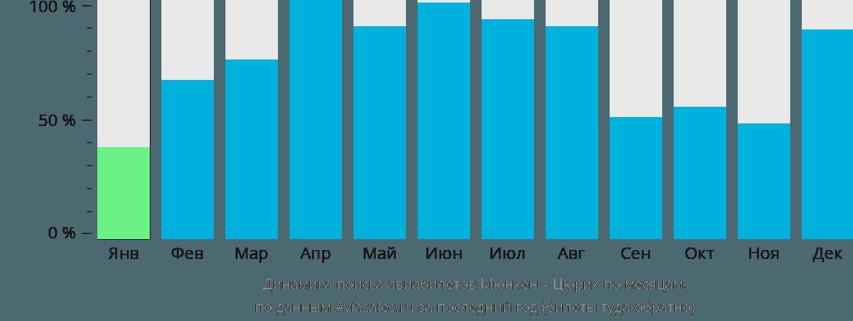 Динамика поиска авиабилетов из Мюнхена в Цюрих по месяцам