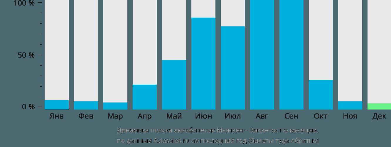 Динамика поиска авиабилетов из Мюнхена на Закинтос по месяцам