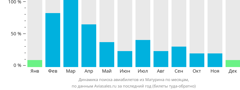Динамика поиска авиабилетов из Матурина по месяцам