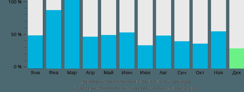 Динамика поиска авиабилетов из Мултана по месяцам