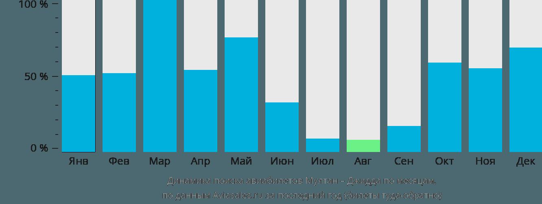 Динамика поиска авиабилетов из Мултана в Джидду по месяцам