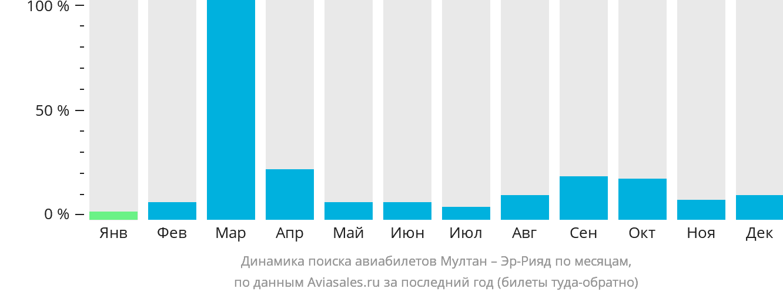 Динамика поиска авиабилетов из Мултана в Эр-Рияд по месяцам