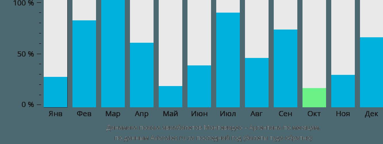 Динамика поиска авиабилетов из Монтевидео в Аргентину по месяцам