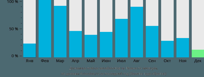 Динамика поиска авиабилетов из Муана по месяцам